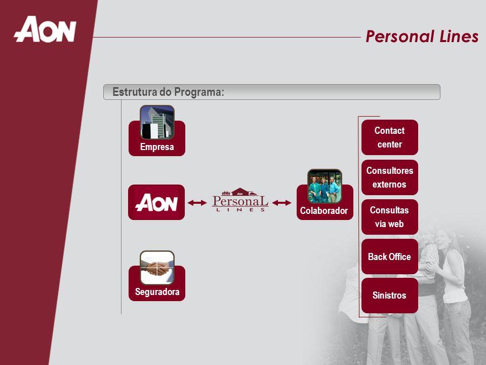 Personal Lines Estrutura do Programa: Empresa Seguradora Contact center Consultores externos Consultas via web Back Office Sinistros Colaborador
