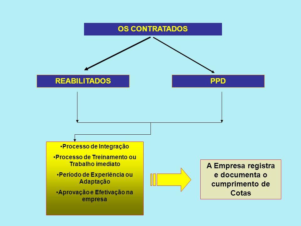 OS CANDIDATOS REABILITADOSPPD PROCESSO SELETIVO DA EMPRESA CONTRATANTE EXAMES MÉDICOS PRÉ-ADMISSIONAIS