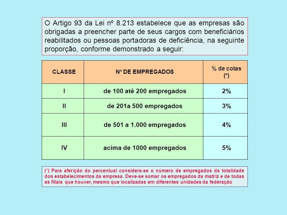 O Artigo 93 da Lei nº 8.213 estabelece que as empresas são obrigadas a preencher parte de seus cargos com beneficiários reabilitados ou pessoas portadoras de deficiência, na seguinte proporção, conforme demonstrado a seguir: CLASSENº DE EMPREGADOS % de cotas (*) Ide 100 até 200 empregados2% IIde 201a 500 empregados3% IIIde 501 a 1.000 empregados4% IVacima de 1000 empregados5% (*) Para aferição do percentual considera-se o número de empregados da totalidade dos estabelecimentos da empresa.