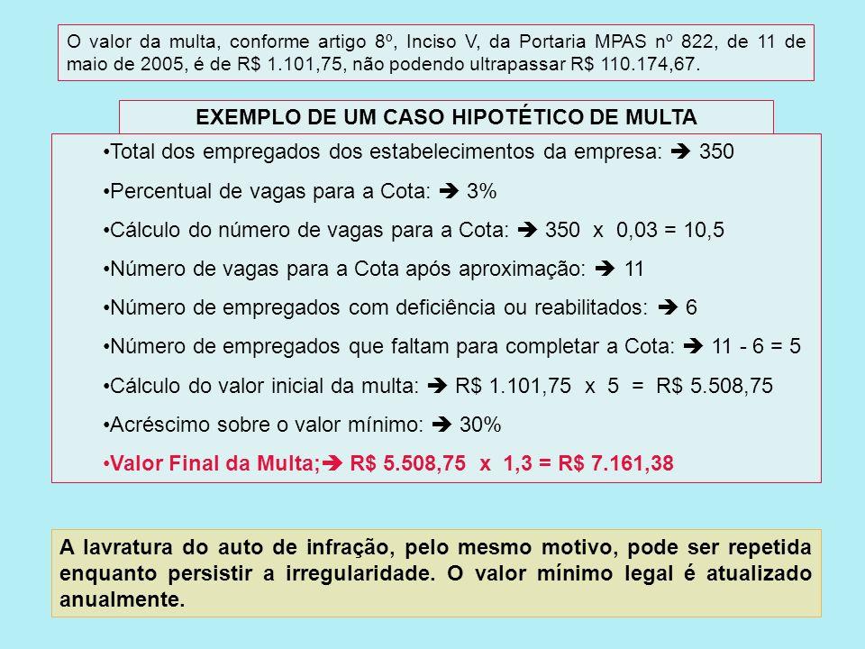 O valor da multa, conforme artigo 8º, Inciso V, da Portaria MPAS nº 822, de 11 de maio de 2005, é de R$ 1.101,75, não podendo ultrapassar R$ 110.174,67.
