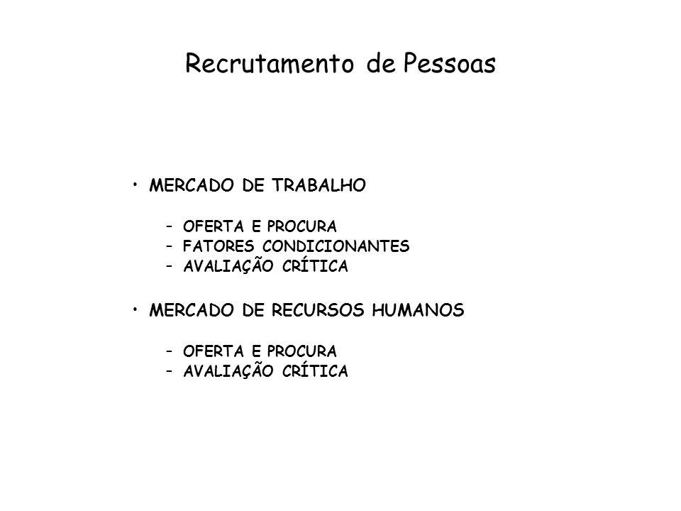 Recrutamento de Pessoas MERCADO DE TRABALHO –OFERTA E PROCURA –FATORES CONDICIONANTES –AVALIAÇÃO CRÍTICA MERCADO DE RECURSOS HUMANOS –OFERTA E PROCURA