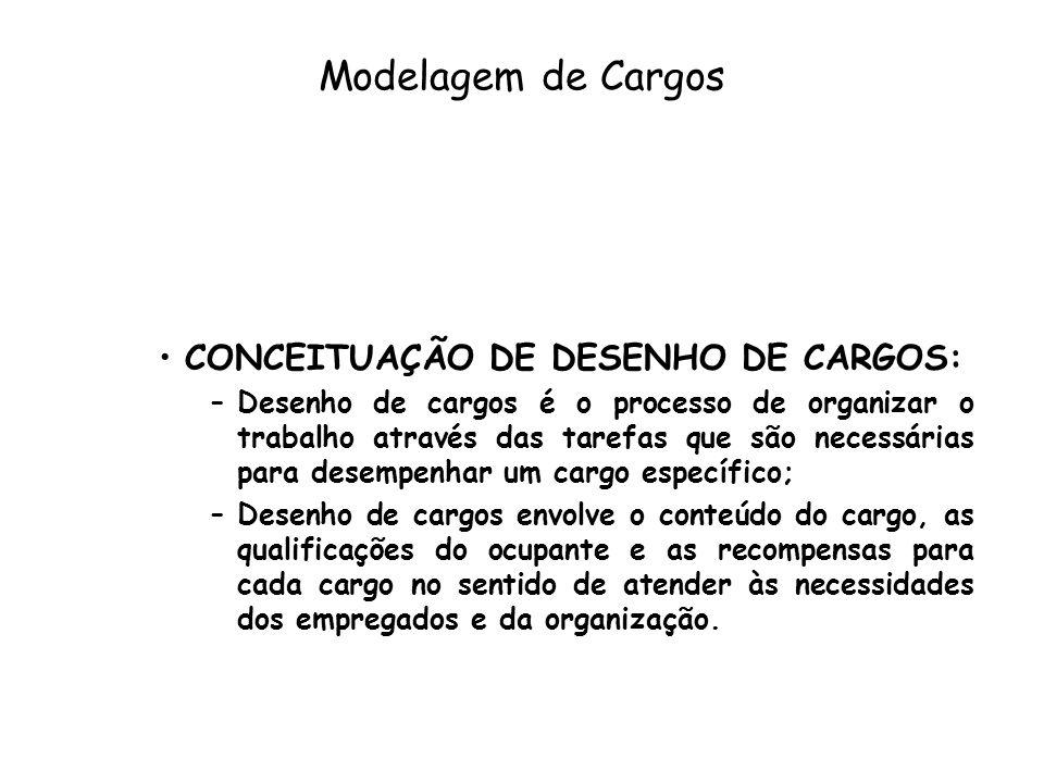Modelagem de Cargos CONCEITUAÇÃO DE DESENHO DE CARGOS: –Desenho de cargos é o processo de organizar o trabalho através das tarefas que são necessárias