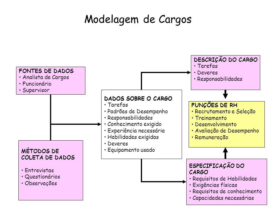 Modelagem de Cargos FONTES DE DADOS Analista de Cargos Funcionário Supervisor DESCRIÇÃO DO CARGO Tarefas Deveres Responsabilidades DADOS SOBRE O CARGO