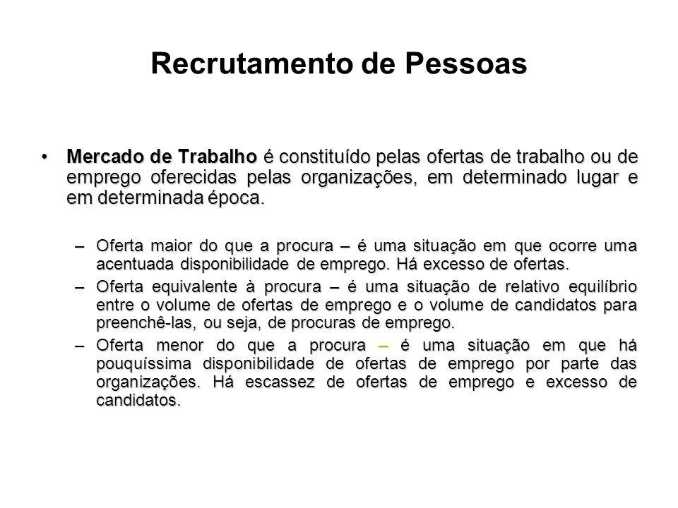 Recrutamento de Pessoas Mercado de Trabalho é constituído pelas ofertas de trabalho ou de emprego oferecidas pelas organizações, em determinado lugar