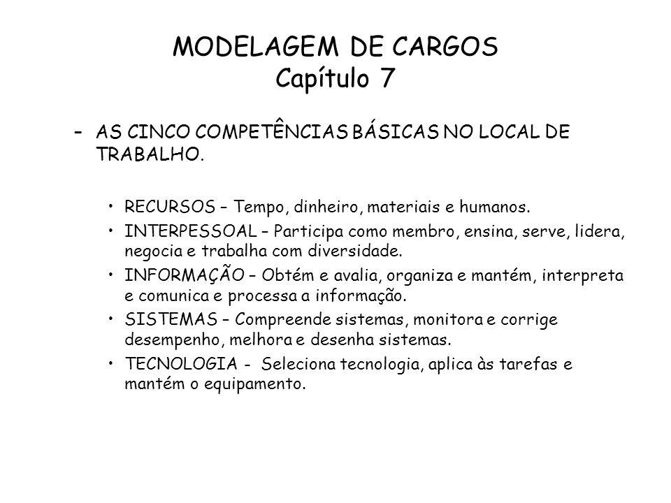 MODELAGEM DE CARGOS Capítulo 7 –AS CINCO COMPETÊNCIAS BÁSICAS NO LOCAL DE TRABALHO. RECURSOS – Tempo, dinheiro, materiais e humanos. INTERPESSOAL – Pa