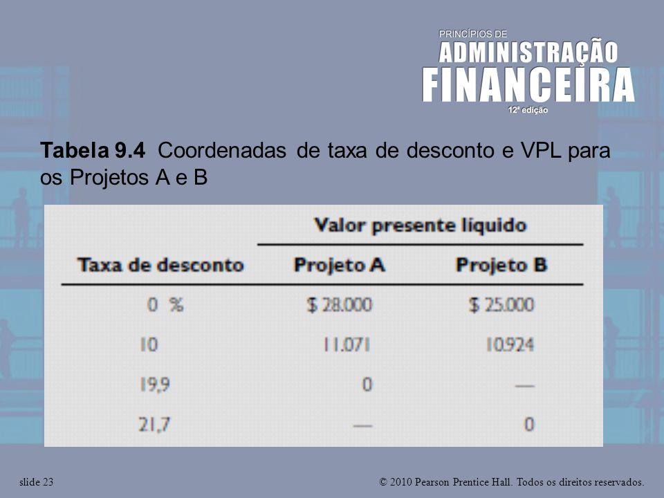 © 2010 Pearson Prentice Hall. Todos os direitos reservados.slide 23 Tabela 9.4 Coordenadas de taxa de desconto e VPL para os Projetos A e B