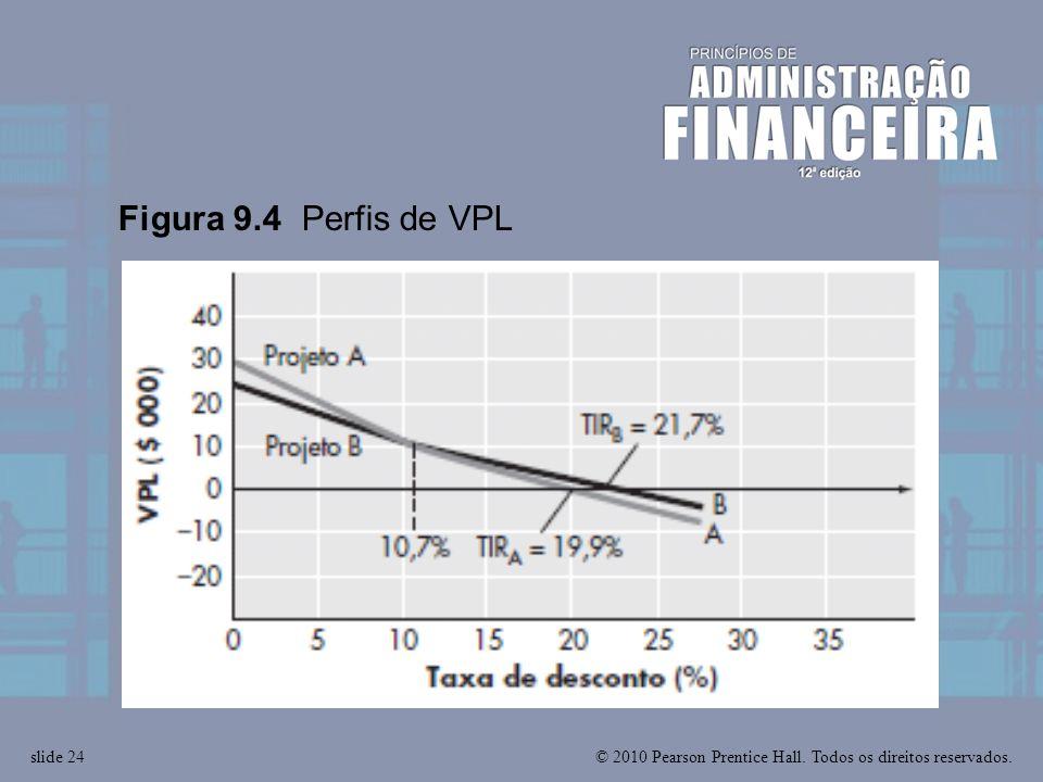© 2010 Pearson Prentice Hall. Todos os direitos reservados.slide 24 Figura 9.4 Perfis de VPL