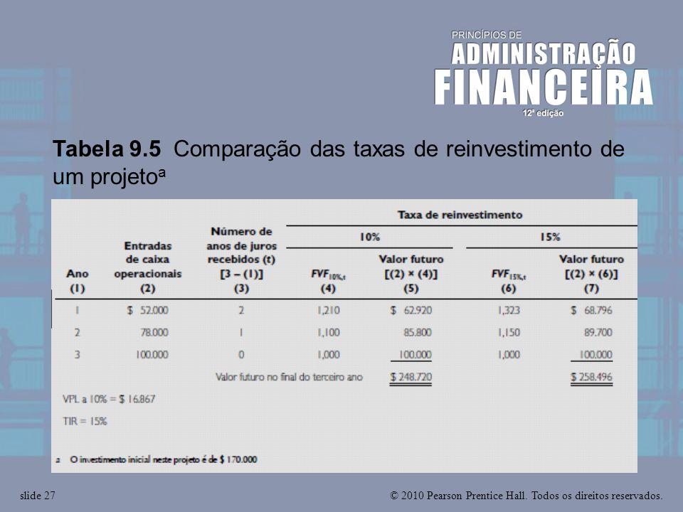 © 2010 Pearson Prentice Hall. Todos os direitos reservados.slide 27 Tabela 9.5 Comparação das taxas de reinvestimento de um projeto a