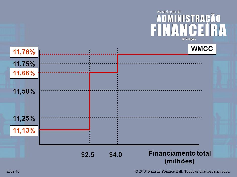© 2010 Pearson Prentice Hall. Todos os direitos reservados.slide 40 $2.5$4.0 Financiamento total (milhões) 11,75% 11,25% 11,50% WMCC 11,76% 11,66% 11,