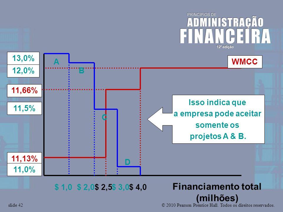 © 2010 Pearson Prentice Hall. Todos os direitos reservados.slide 42 $ 2,5$ 4,0 Financiamento total (milhões) WMCC 11,66% 11,13% $ 1,0 13,0% A B $ 2,0$