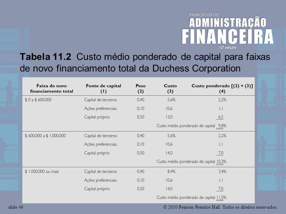 © 2010 Pearson Prentice Hall. Todos os direitos reservados.slide 46 Tabela 11.2 Custo médio ponderado de capital para faixas de novo financiamento tot