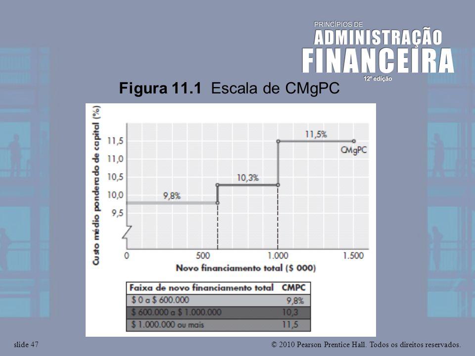 © 2010 Pearson Prentice Hall. Todos os direitos reservados.slide 47 Figura 11.1 Escala de CMgPC