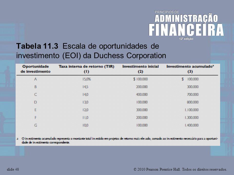 © 2010 Pearson Prentice Hall. Todos os direitos reservados.slide 48 Tabela 11.3 Escala de oportunidades de investimento (EOI) da Duchess Corporation