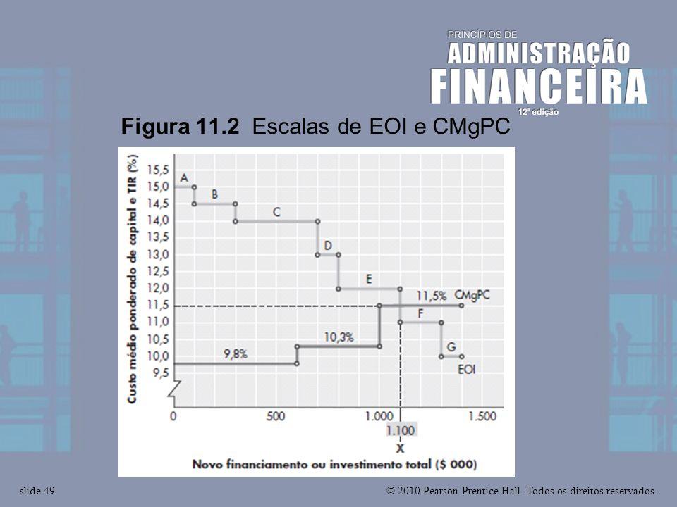 © 2010 Pearson Prentice Hall. Todos os direitos reservados.slide 49 Figura 11.2 Escalas de EOI e CMgPC