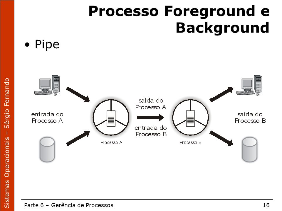 Sistemas Operacionais – Sérgio Fernando Parte 6 – Gerência de Processos16 Processo Foreground e Background Pipe