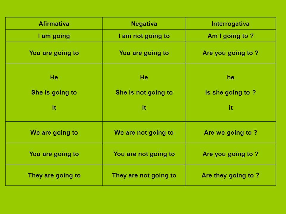AfirmativaNegativaInterrogativa I am goingI am not going toAm I going to .
