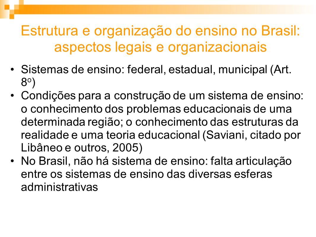 Estrutura e organização do ensino no Brasil: aspectos legais e organizacionais Sistemas de ensino: federal, estadual, municipal (Art.