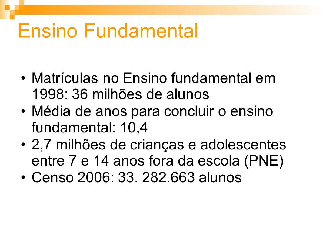 Ensino Fundamental Matrículas no Ensino fundamental em 1998: 36 milhões de alunos Média de anos para concluir o ensino fundamental: 10,4 2,7 milhões de crianças e adolescentes entre 7 e 14 anos fora da escola (PNE) Censo 2006: 33.