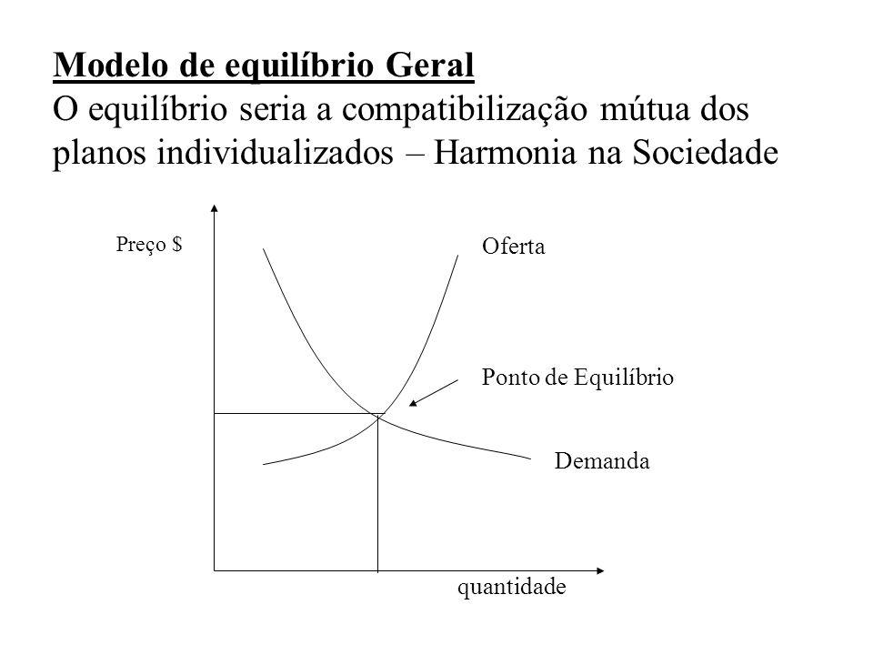 Modelo de equilíbrio Geral O equilíbrio seria a compatibilização mútua dos planos individualizados – Harmonia na Sociedade Preço $ quantidade Demanda Oferta Ponto de Equilíbrio