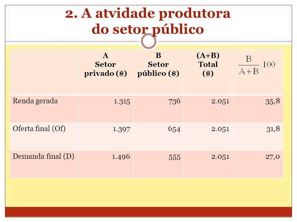 2. A atvidade produtora do setor público A Setor privado ($) B Setor público ($) (A+B) Total ($) Renda gerada1.3157362.05135,8 Oferta final (Of)1.3976