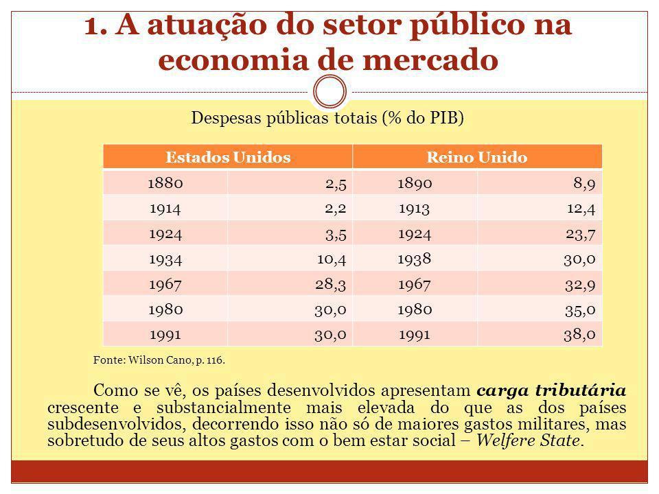 1. A atuação do setor público na economia de mercado Despesas públicas totais (% do PIB) Fonte: Wilson Cano, p. 116. Como se vê, os países desenvolvid