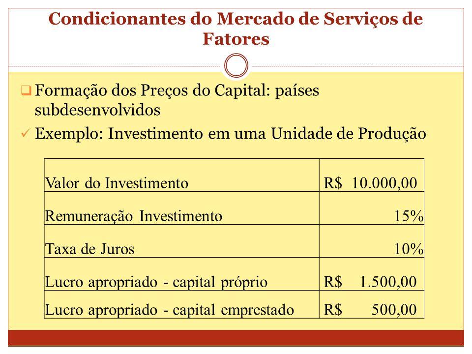 Condicionantes do Mercado de Serviços de Fatores Formação dos Preços do Capital: países subdesenvolvidos Exemplo: Investimento em uma Unidade de Produ