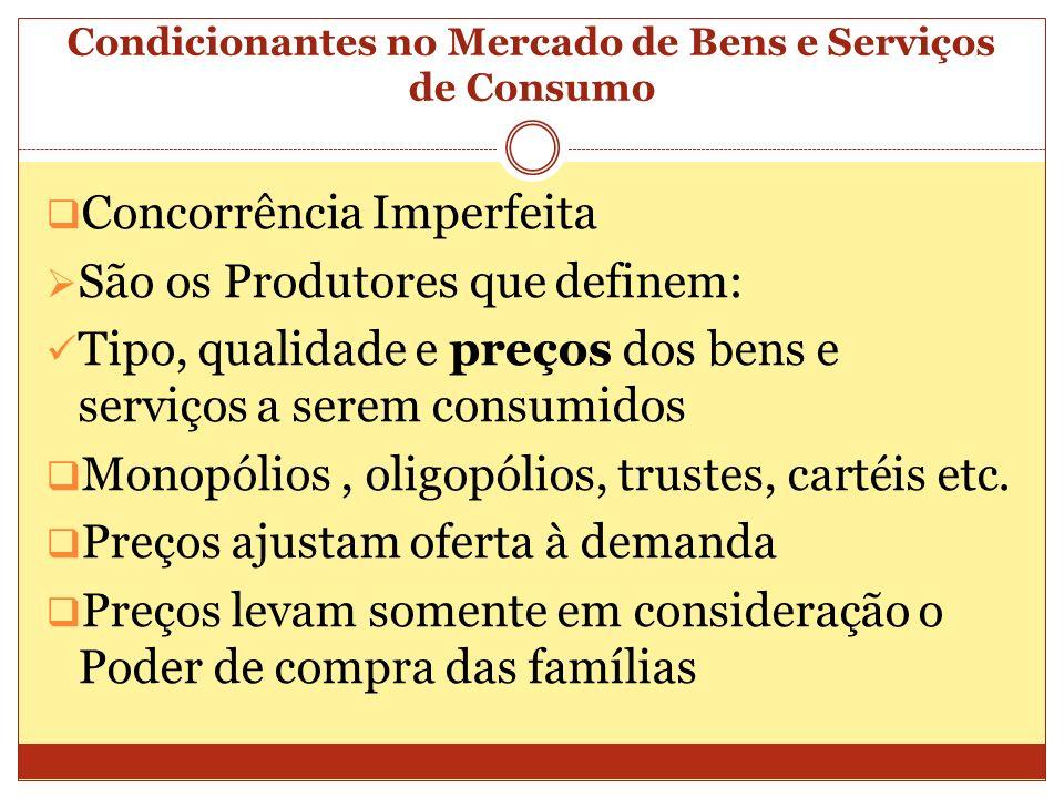 Condicionantes no Mercado de Bens e Serviços de Consumo Concorrência Imperfeita São os Produtores que definem: Tipo, qualidade e preços dos bens e ser
