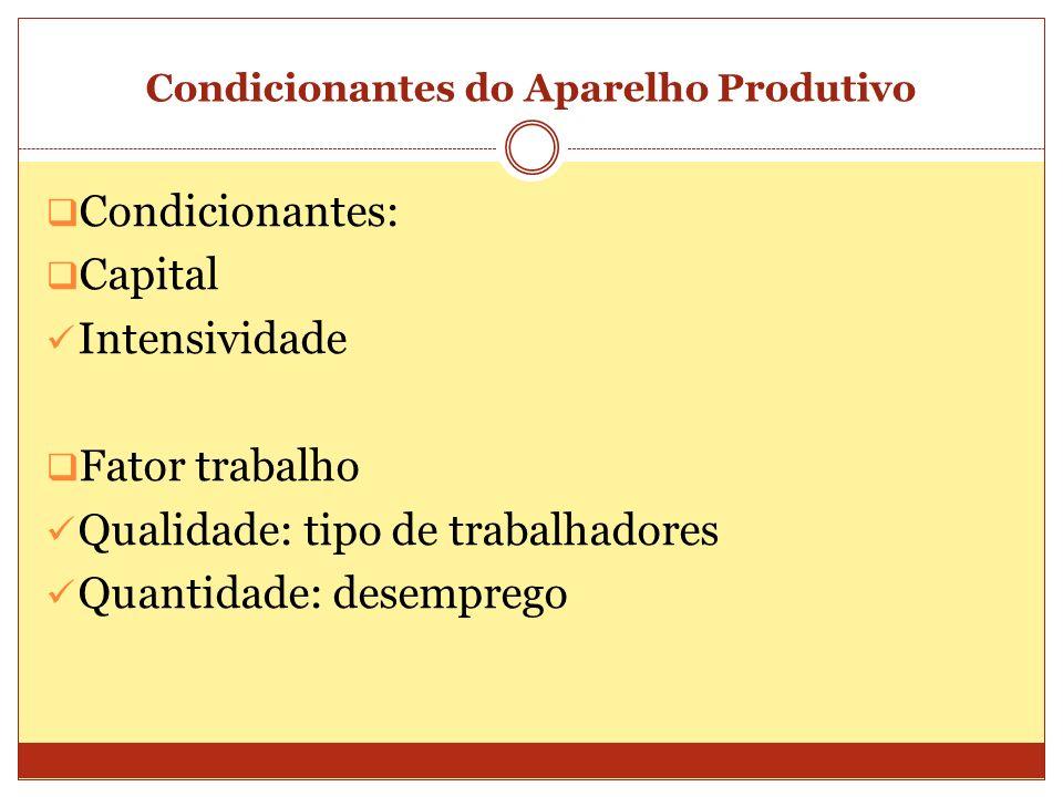 Condicionantes do Aparelho Produtivo Condicionantes: Capital Intensividade Fator trabalho Qualidade: tipo de trabalhadores Quantidade: desemprego
