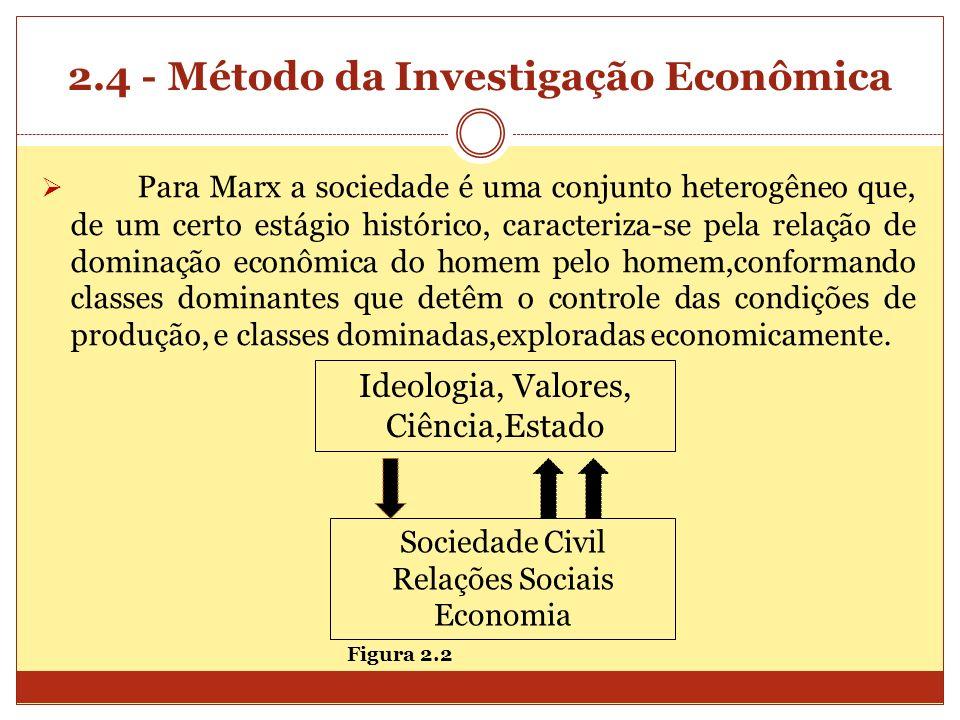 2.4 - Método da Investigação Econômica Para Marx a sociedade é uma conjunto heterogêneo que, de um certo estágio histórico, caracteriza-se pela relaçã
