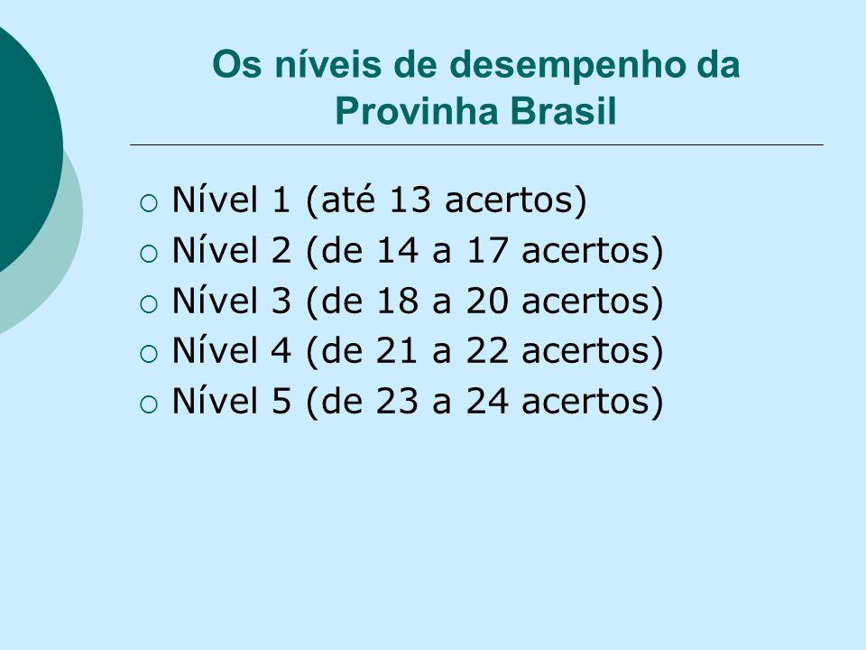 Os níveis de desempenho da Provinha Brasil Nível 1 (até 13 acertos) Nível 2 (de 14 a 17 acertos) Nível 3 (de 18 a 20 acertos) Nível 4 (de 21 a 22 acer