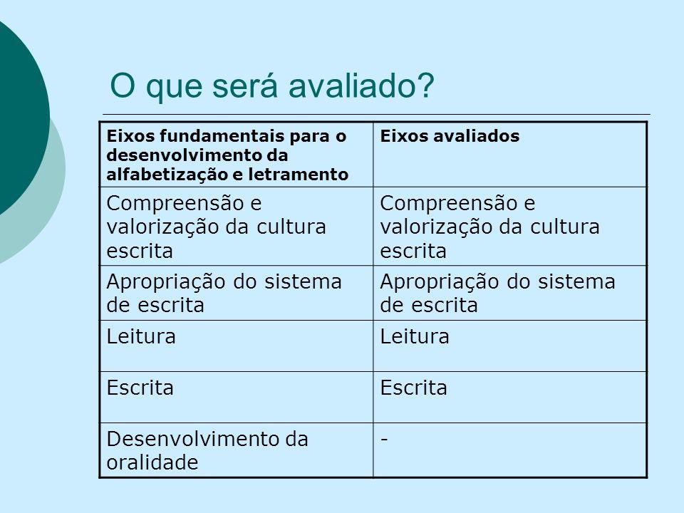 O que será avaliado? Eixos fundamentais para o desenvolvimento da alfabetização e letramento Eixos avaliados Compreensão e valorização da cultura escr
