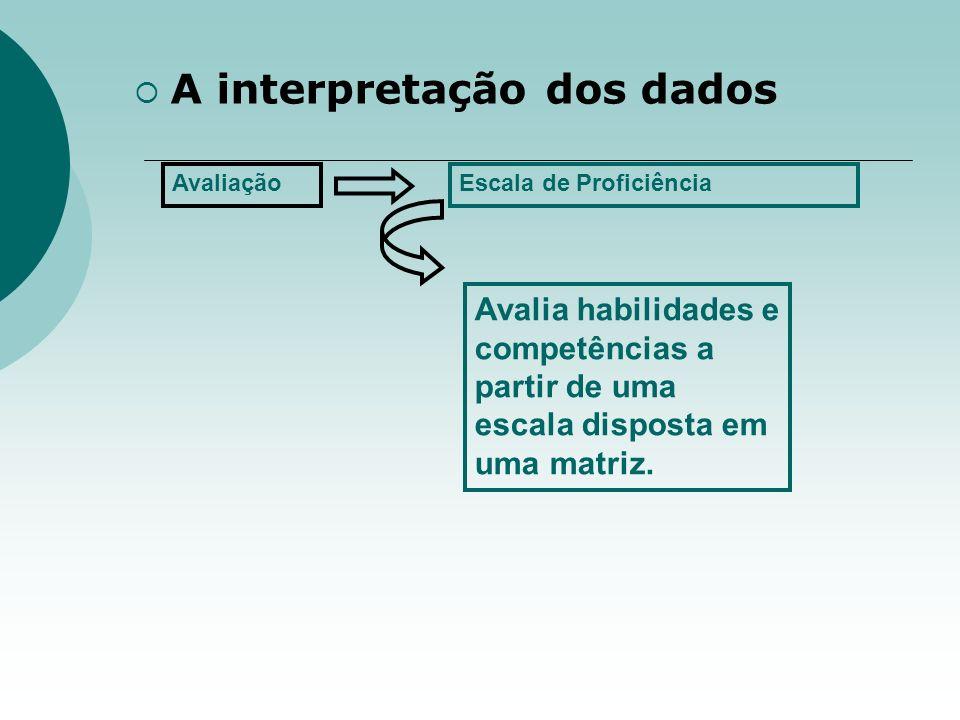 A interpretação dos dados AvaliaçãoEscala de Proficiência Avalia habilidades e competências a partir de uma escala disposta em uma matriz.