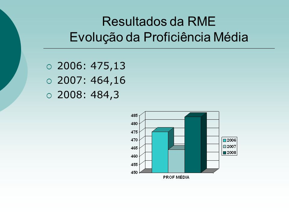 Resultados da RME Evolução da Proficiência Média 2006: 475,13 2007: 464,16 2008: 484,3