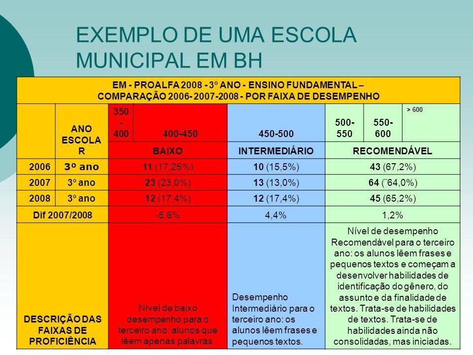 EXEMPLO DE UMA ESCOLA MUNICIPAL EM BH EM - PROALFA 2008 - 3º ANO - ENSINO FUNDAMENTAL – COMPARAÇÃO 2006- 2007-2008 - POR FAIXA DE DESEMPENHO ANO ESCOL