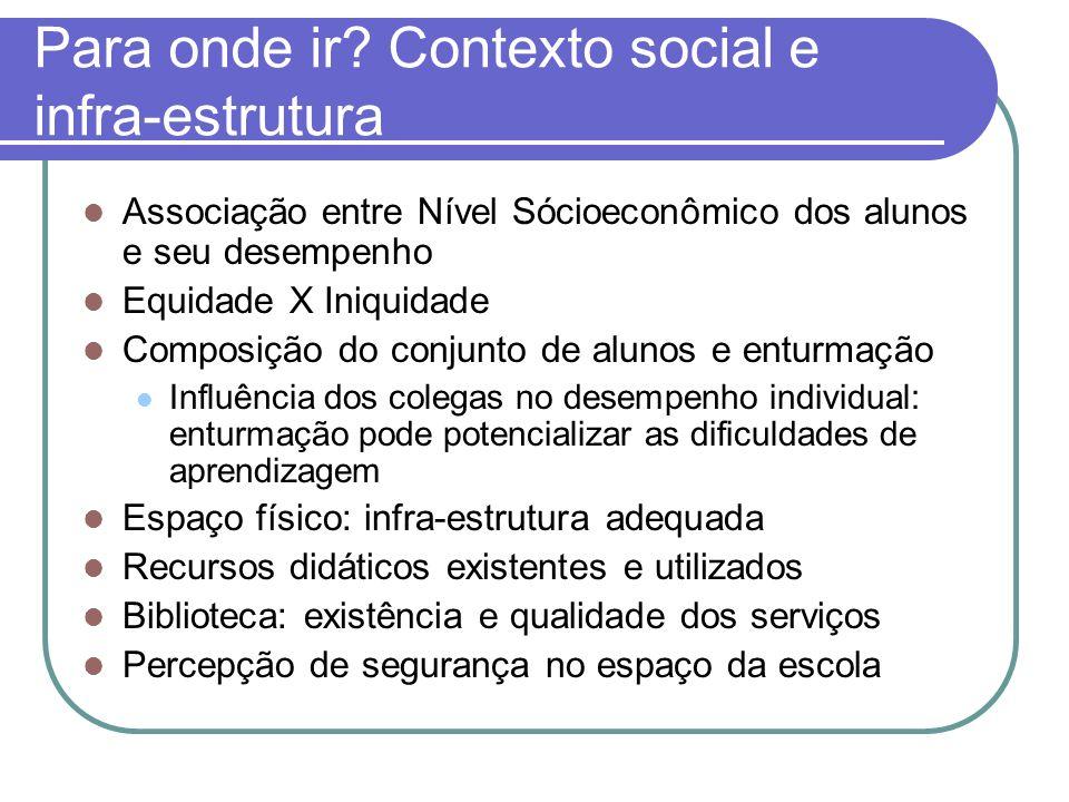 Para onde ir? Contexto social e infra-estrutura Associação entre Nível Sócioeconômico dos alunos e seu desempenho Equidade X Iniquidade Composição do