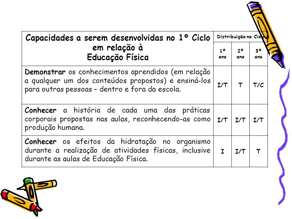 Capacidades a serem desenvolvidas no 1º Ciclo em relação à Educação Física Distribuição no Ciclo 1º ano 2º ano 3º ano Demonstrar os conhecimentos apre