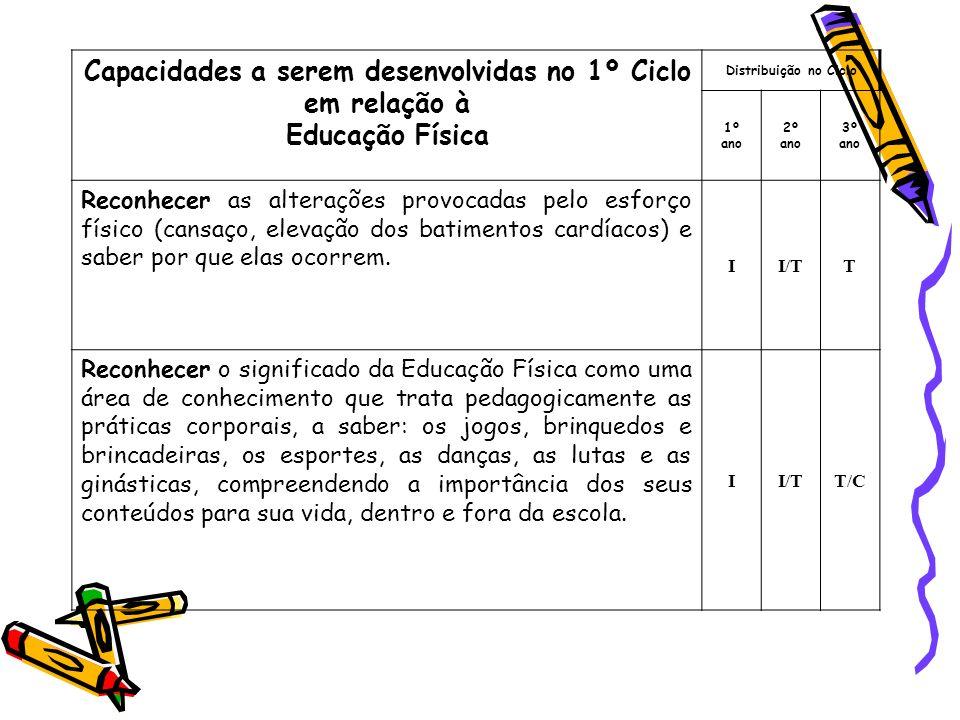 Capacidades a serem desenvolvidas no 1º Ciclo em relação à Educação Física Distribuição no Ciclo 1º ano 2º ano 3º ano Reconhecer as alterações provoca