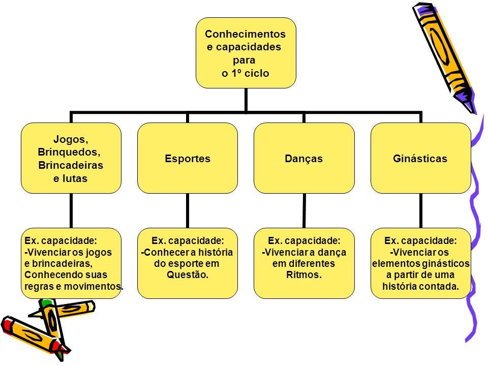 Conhecimentos e capacidades para o 1º ciclo Jogos, Brinquedos, Brincadeiras e lutas Ex. capacidade: -Vivenciar os jogos e brincadeiras, Conhecendo sua