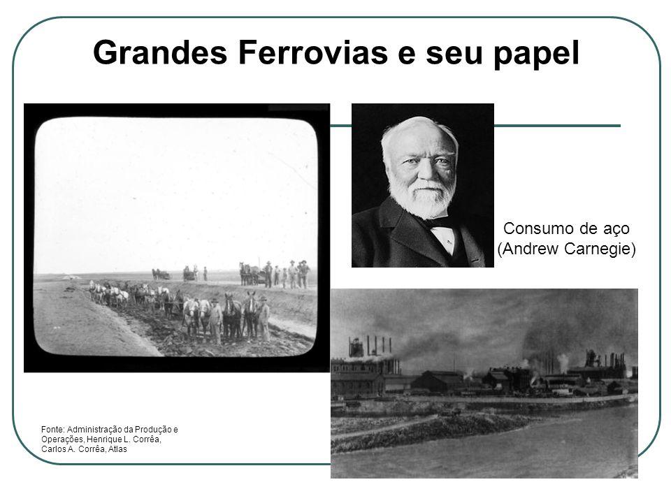 Grandes Ferrovias e seu papel Consumo de aço (Andrew Carnegie) Fonte: Administração da Produção e Operações, Henrique L. Corrêa, Carlos A. Corrêa, Atl