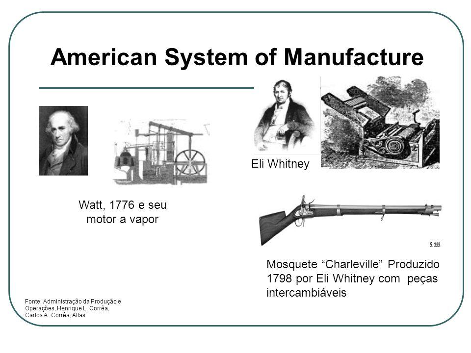 American System of Manufacture Watt, 1776 e seu motor a vapor Mosquete Charleville Produzido 1798 por Eli Whitney com peças intercambiáveis Fonte: Adm