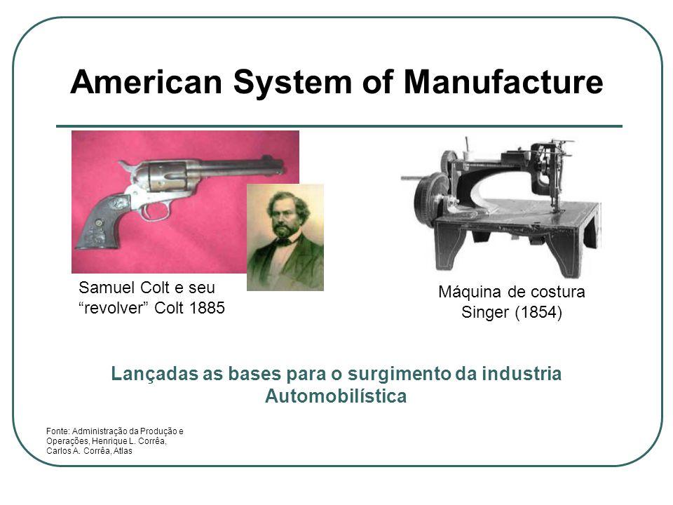 American System of Manufacture Samuel Colt e seu revolver Colt 1885 Máquina de costura Singer (1854) Fonte: Administração da Produção e Operações, Hen
