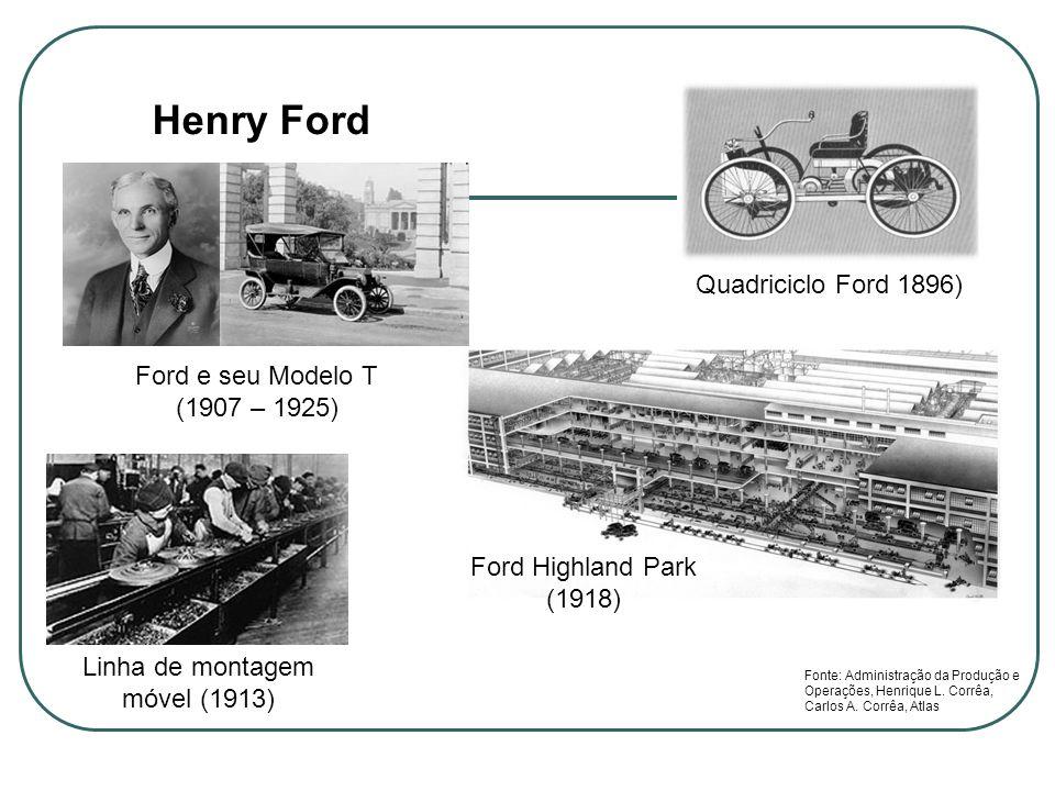 Henry Ford Quadriciclo Ford 1896) Linha de montagem móvel (1913) Ford Highland Park (1918) Fonte: Administração da Produção e Operações, Henrique L. C