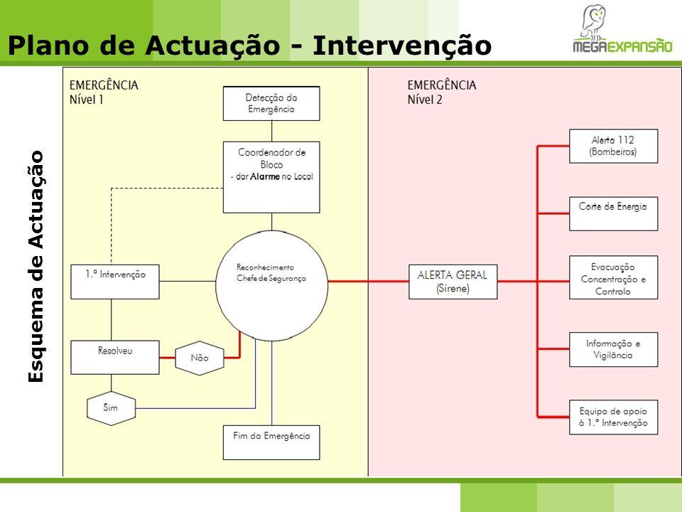 Plano de Actuação - Intervenção Esquema de Actuação