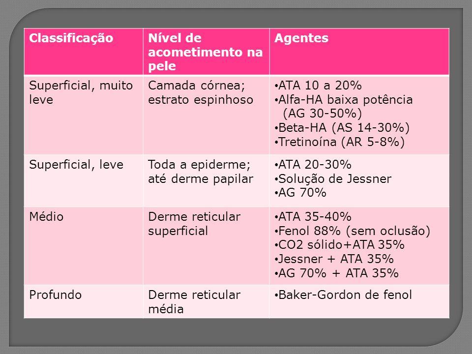 ClassificaçãoNível de acometimento na pele Agentes Superficial, muito leve Camada córnea; estrato espinhoso ATA 10 a 20% Alfa-HA baixa potência (AG 30