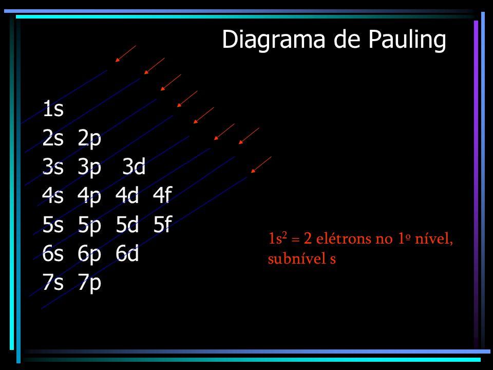 Então: Camada K (nível 1) – subnível s Camada L (nível 2) – subníveis s e p Camada M (nível 3) – subníveis s, p e d Camada N (nível 4) – subníveis s,