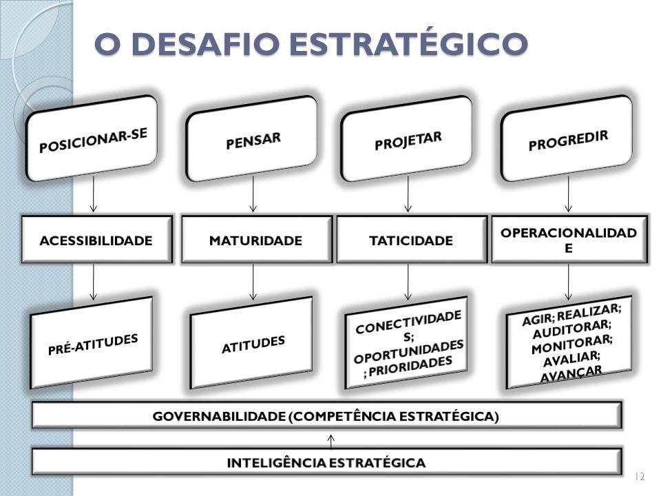 Introdução Abertura dos Mercados Eliminação das Barreiras Ambiente Interno: Acordos com funcionários, departamentos Ambiente Externo: Busca de novos clientes Parcerias