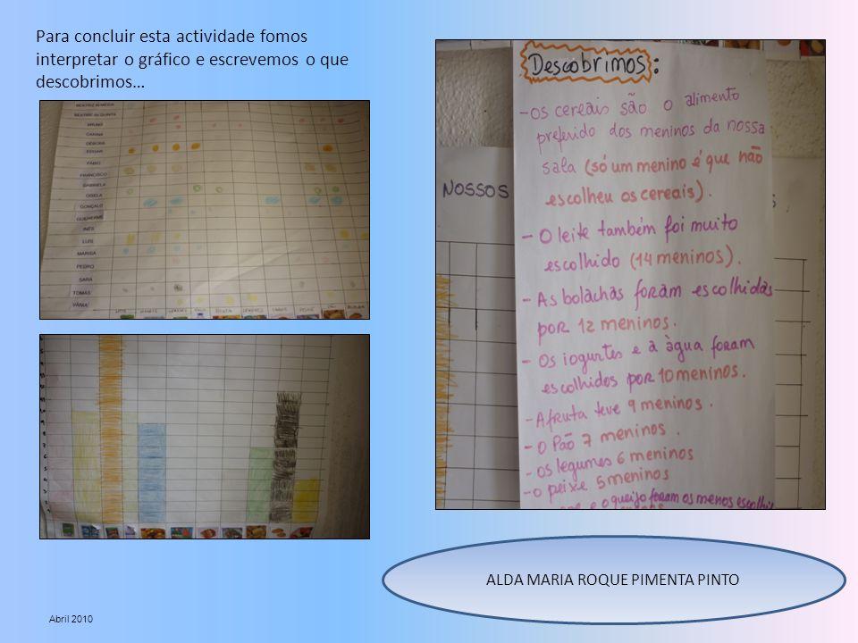 Para concluir esta actividade fomos interpretar o gráfico e escrevemos o que descobrimos… ALDA MARIA ROQUE PIMENTA PINTO Abril 2010