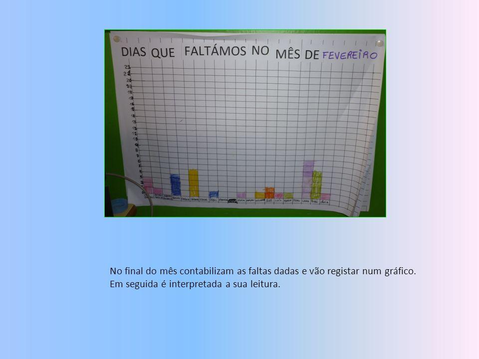 No final do mês contabilizam as faltas dadas e vão registar num gráfico. Em seguida é interpretada a sua leitura.