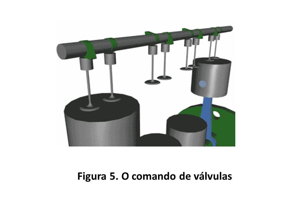 Figura 5. O comando de válvulas