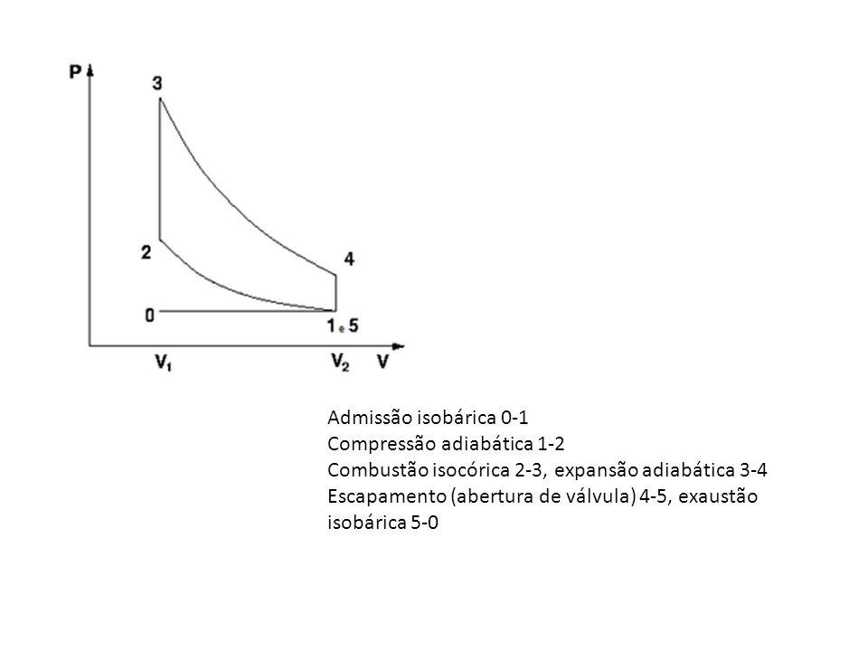 Admissão isobárica 0-1 Compressão adiabática 1-2 Combustão isocórica 2-3, expansão adiabática 3-4 Escapamento (abertura de válvula) 4-5, exaustão isobárica 5-0